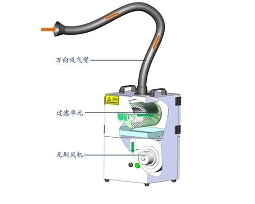 wc焊烟净化器_上海洁岩环保科技有限公司